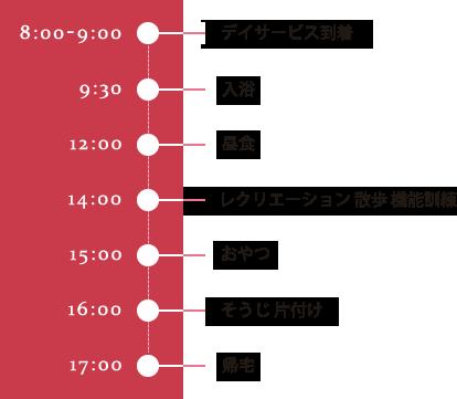 8:00 ~ 9:00デイサービスに到着、9:30 ~入浴、12:00 ~昼食、14:00 ~レクリエーション・散歩・機能訓練、15:00 ~おやつ、16:00 ~そうじ・片付け、17:00 ~帰宅