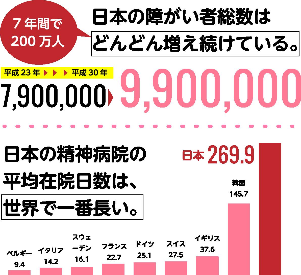 図 - 日本の障がい者総数は どんどん増え続けている。